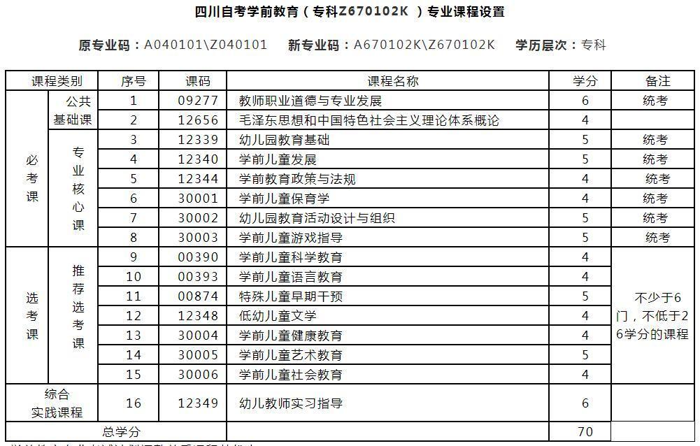 四川师范大学自考专科学前教育专业考试科目及就业方向