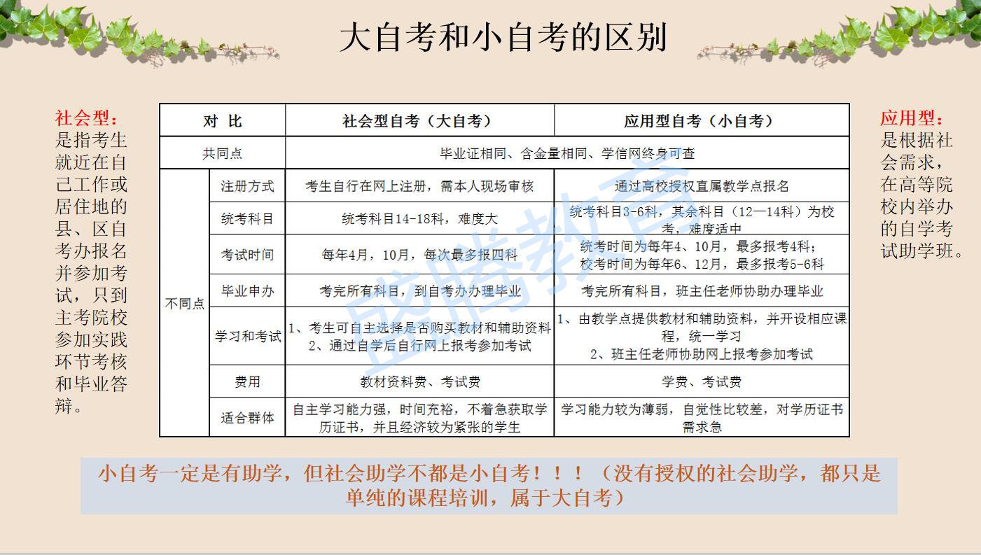 四川师范大学大自考和小自考的区别